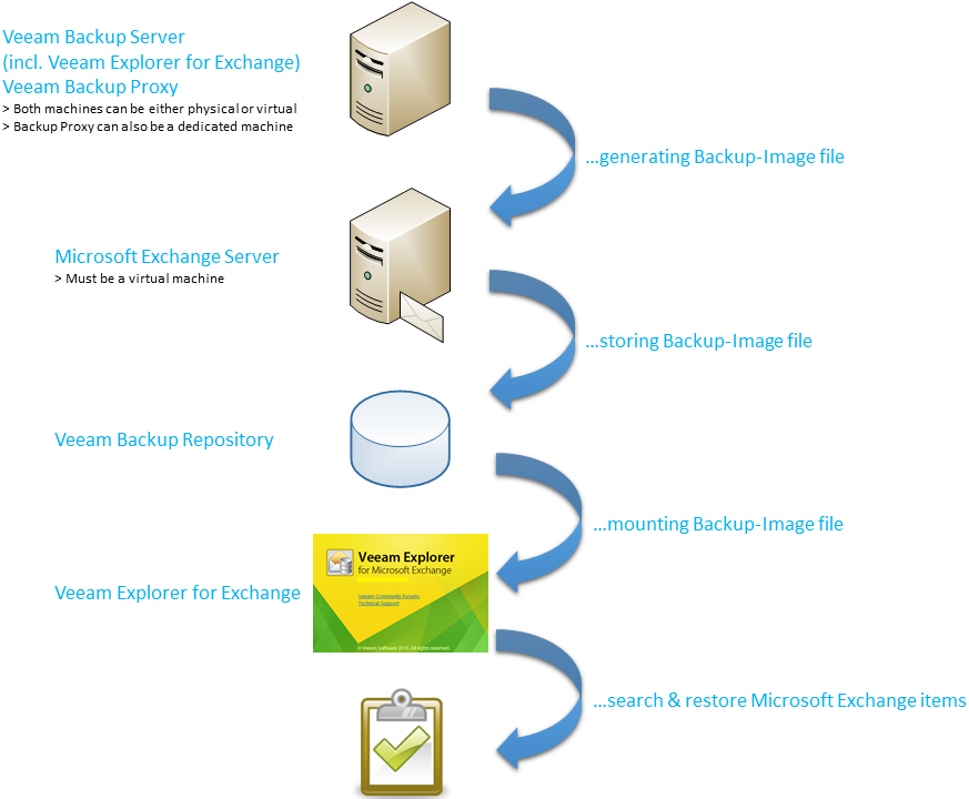 Veeam - Item-Recovery for Microsoft Exchange & SharePoint